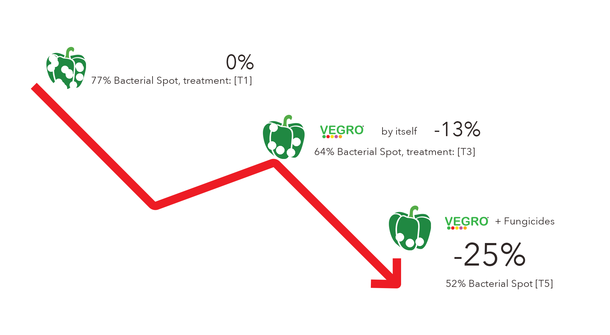 [T1] is the Grower Std., [T3] Vegro added simply to Grow. Std. and [T5] Grow Std + Fungicides + Vegro